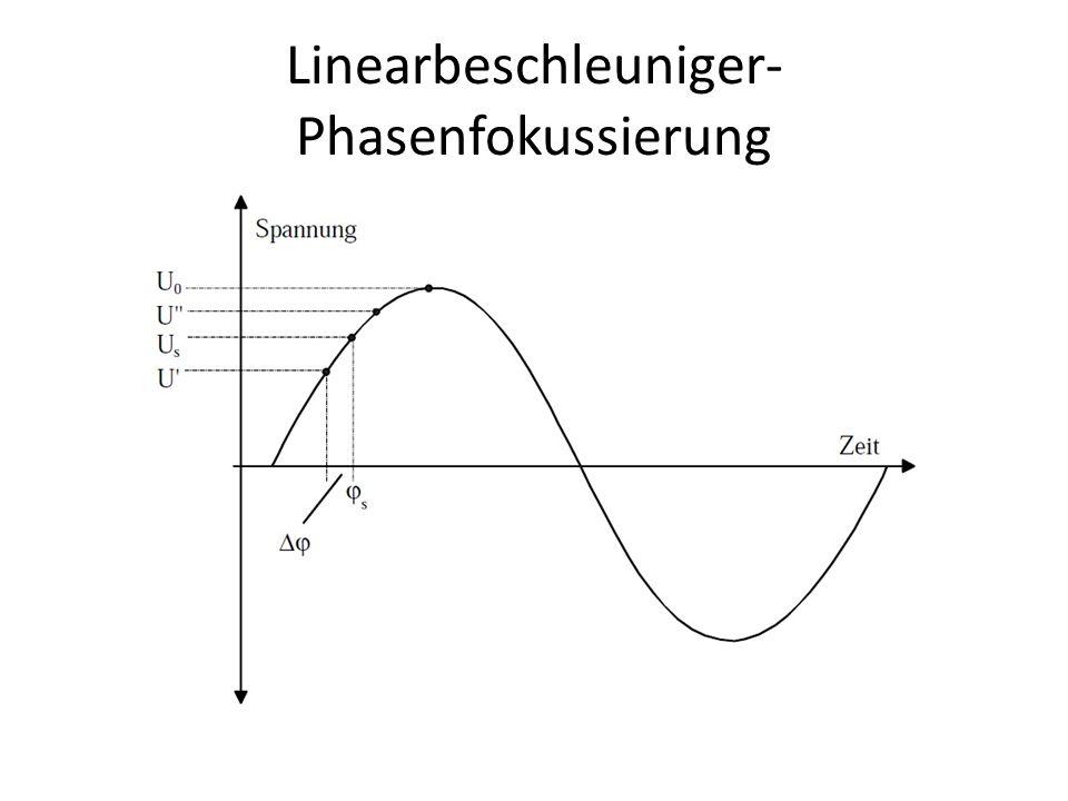 Linearbeschleuniger-Phasenfokussierung