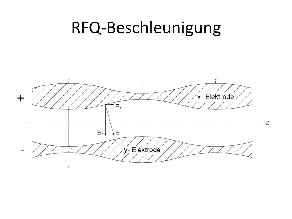 RFQ-Beschleunigung Frage: Wie bekommt man z-Komponente des E-Feldes  einblenden : Periodische Oberflächenmodulation.