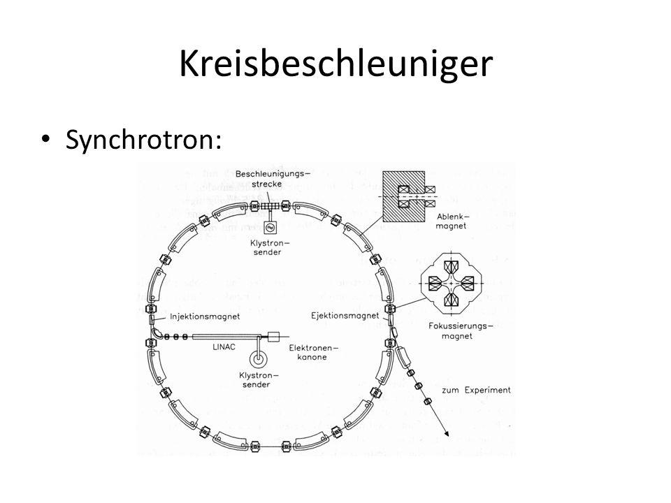 Kreisbeschleuniger Synchrotron:
