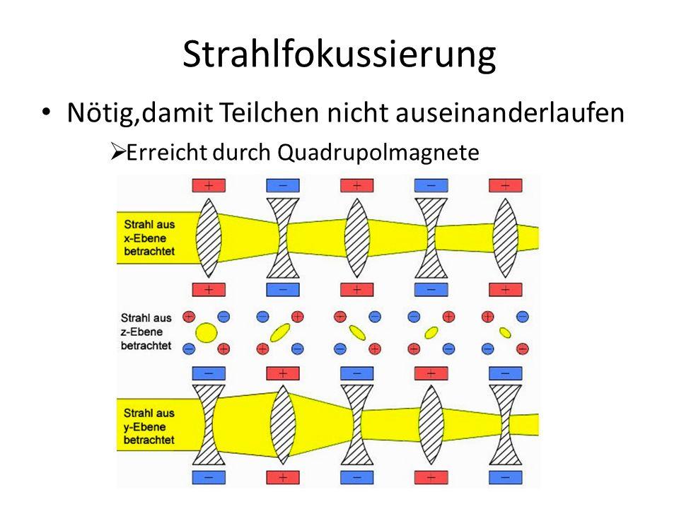 Strahlfokussierung Nötig,damit Teilchen nicht auseinanderlaufen