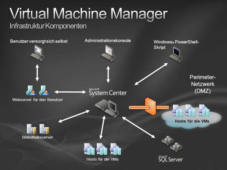 Virtual Machine Manager Infrastruktur Komponenten
