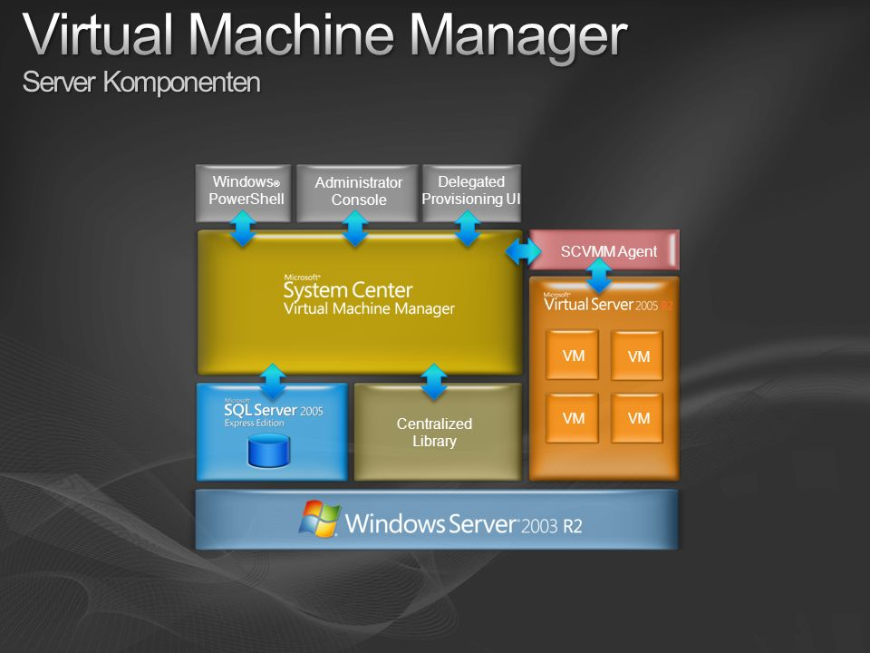 Virtual Machine Manager Server Komponenten