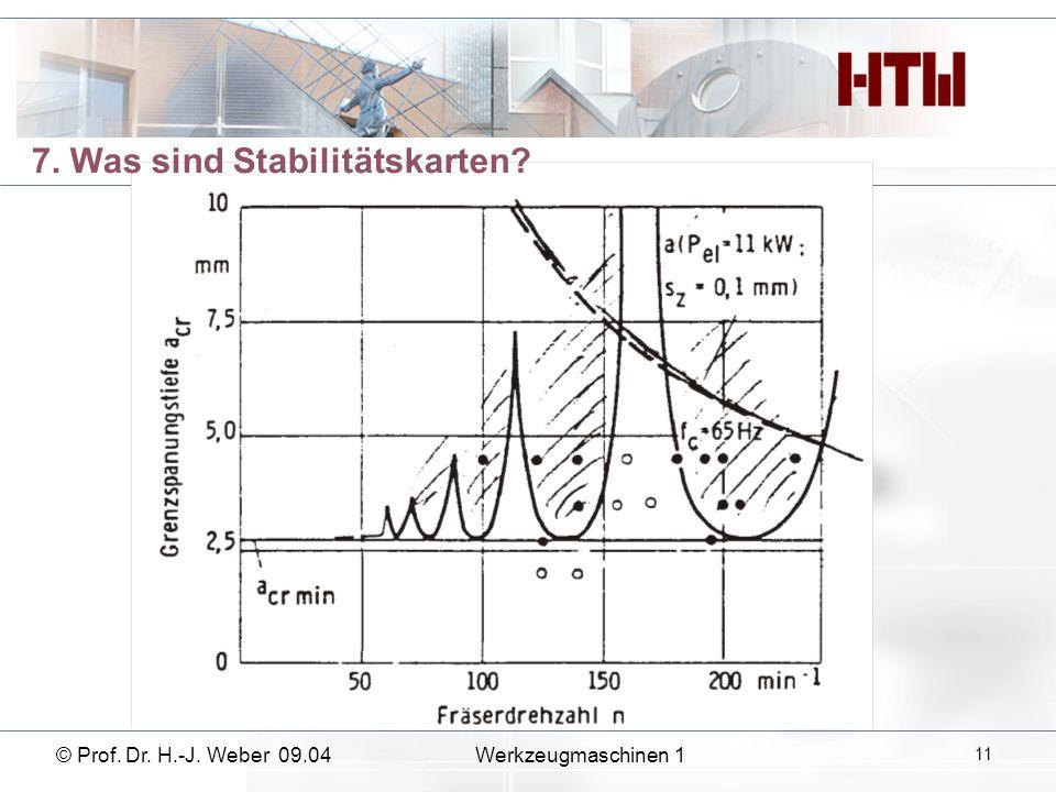 7. Was sind Stabilitätskarten