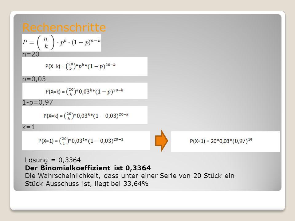 Rechenschritte n=20 p=0,03 1-p=0,97 k=1 Lösung = 0,3364