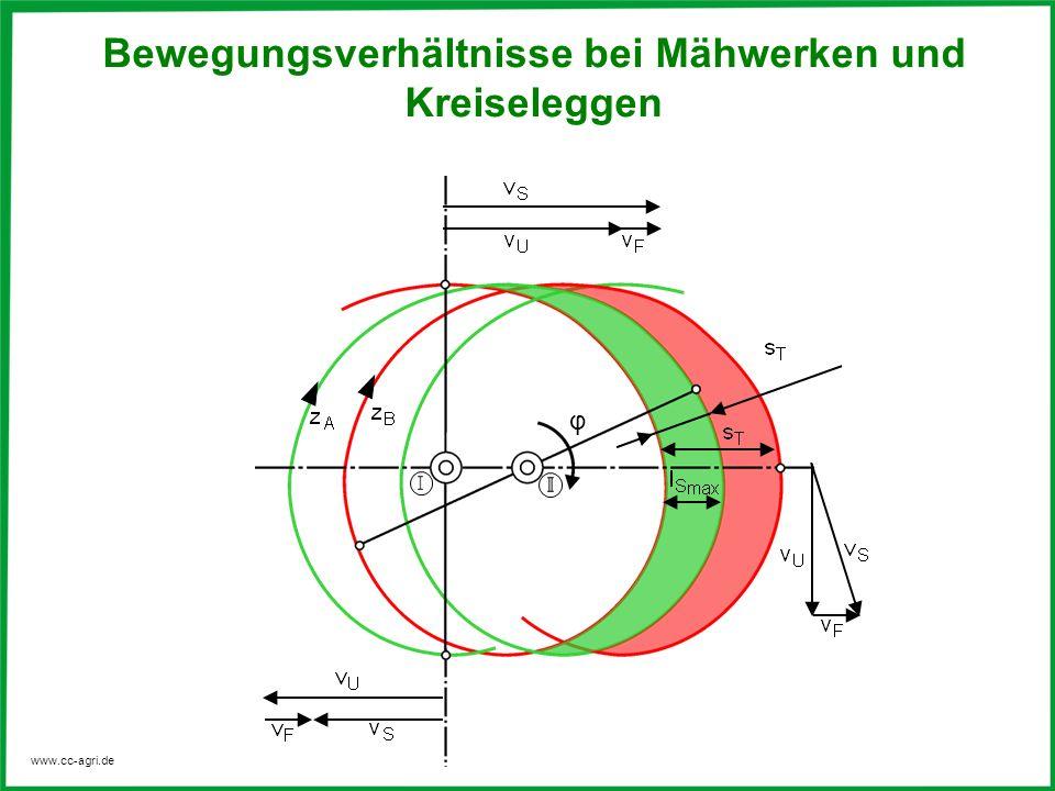 Bewegungsverhältnisse bei Mähwerken und Kreiseleggen