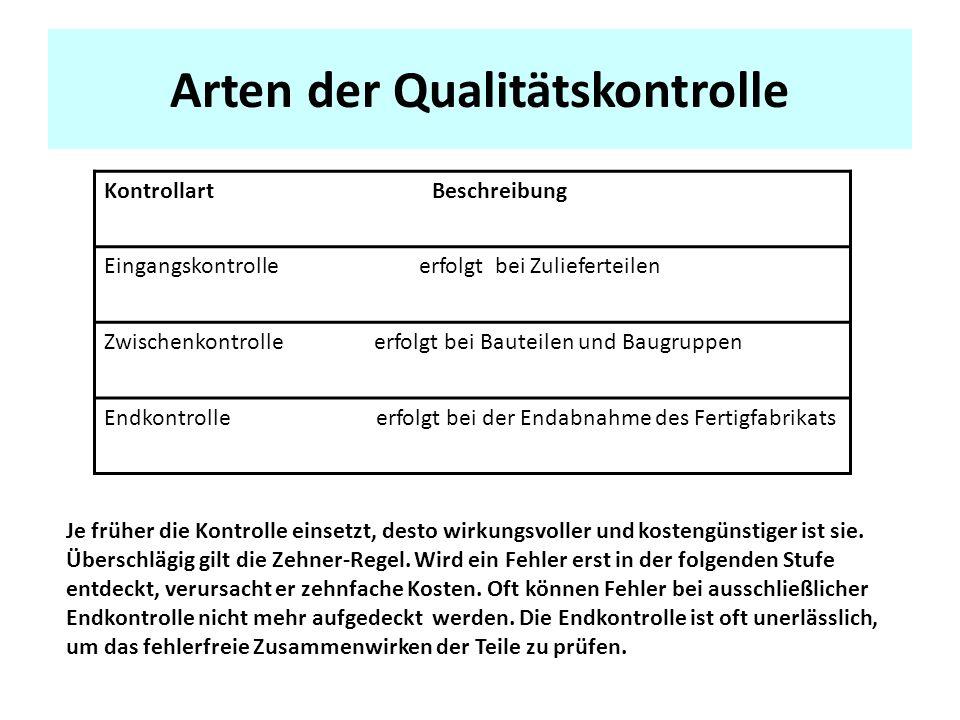 Arten der Qualitätskontrolle