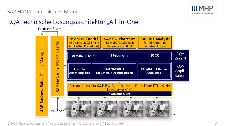 "RQA Technische Lösungsarchitektur ""All-in-One"
