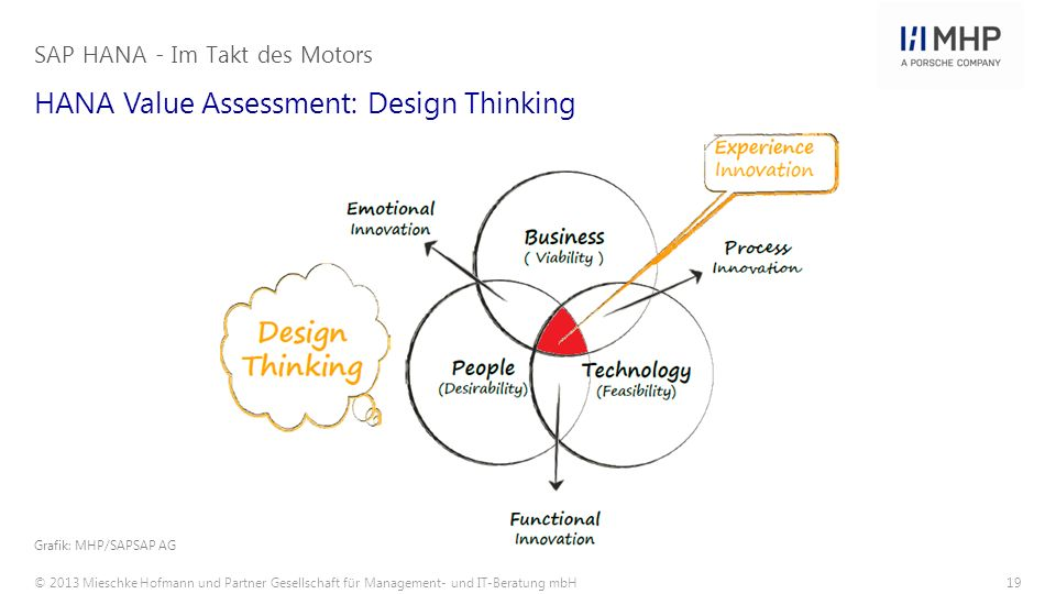 HANA Value Assessment: Design Thinking