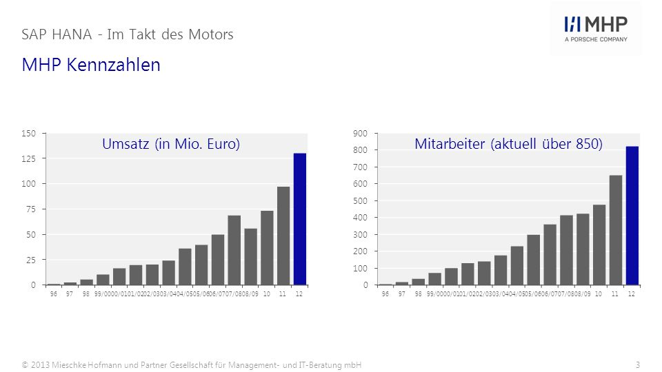 SAP HANA - Im Takt des Motors