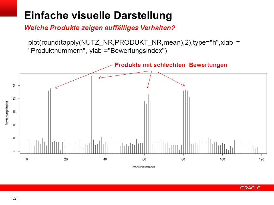 Einfache visuelle Darstellung Welche Produkte zeigen auffälliges Verhalten