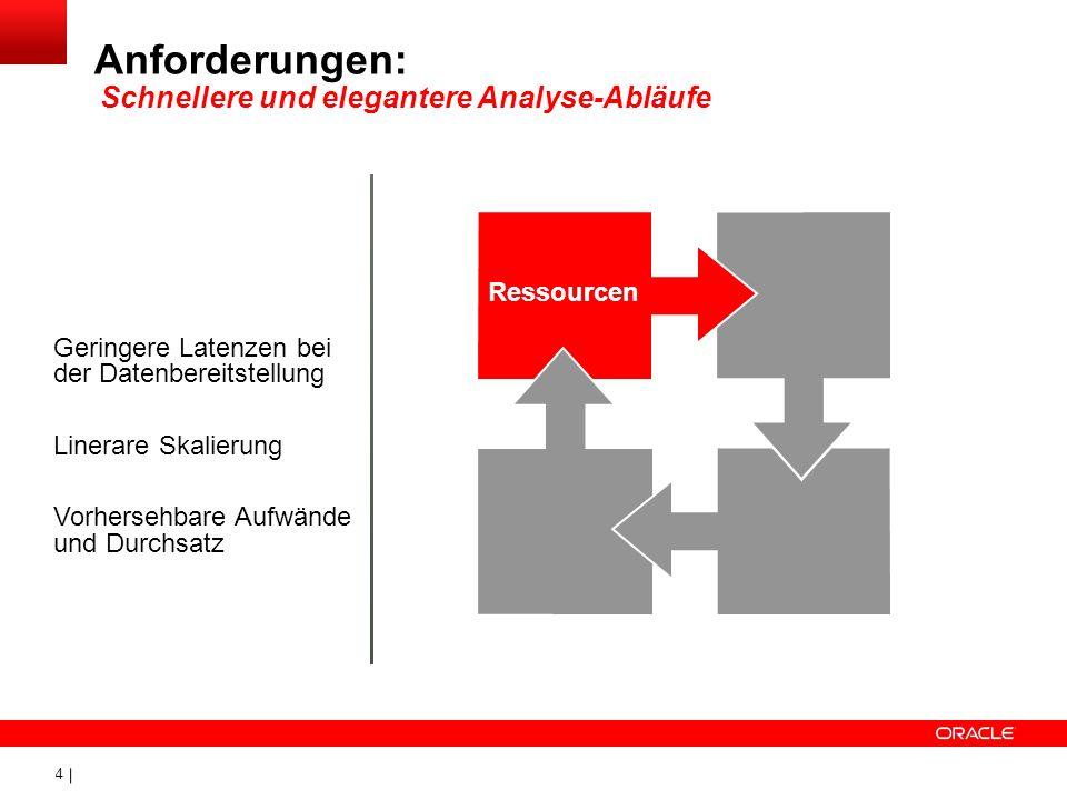 Anforderungen: Schnellere und elegantere Analyse-Abläufe