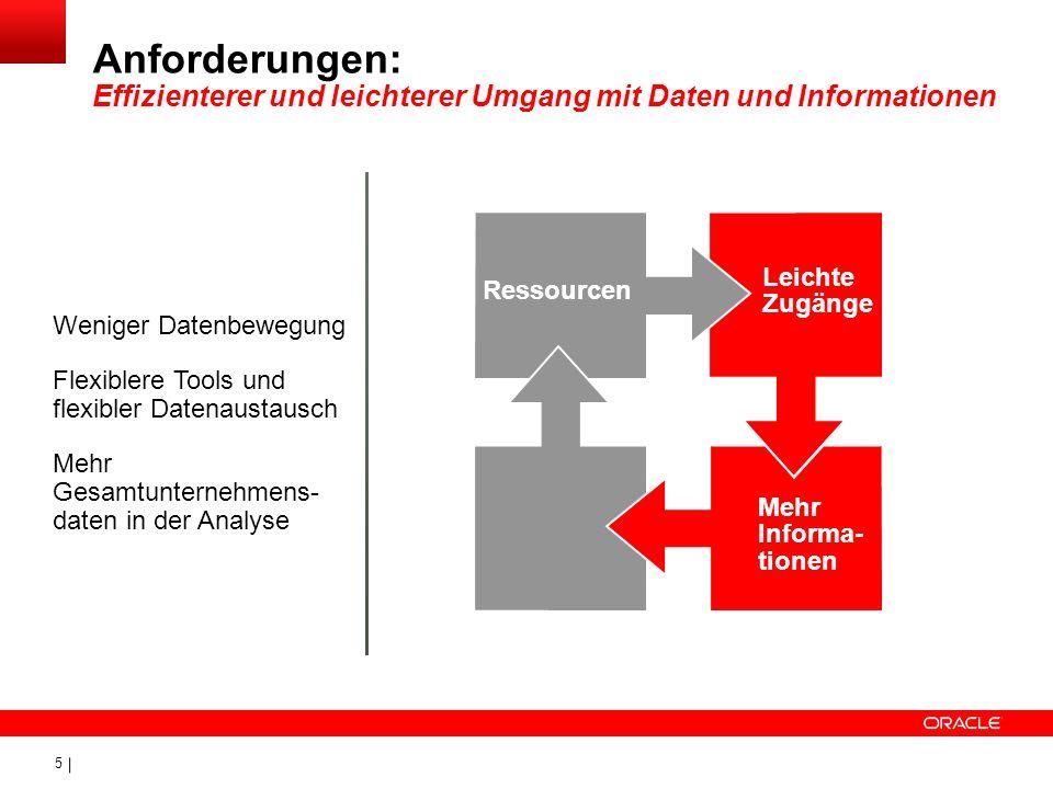 Anforderungen: Effizienterer und leichterer Umgang mit Daten und Informationen
