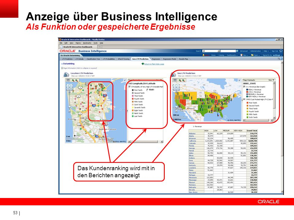 Anzeige über Business Intelligence Als Funktion oder gespeicherte Ergebnisse