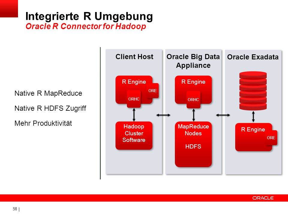 Integrierte R Umgebung Oracle R Connector for Hadoop