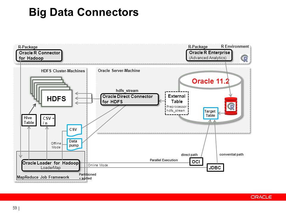 Big Data Connectors Oracle 11.2 HDFS Oracle R Connector