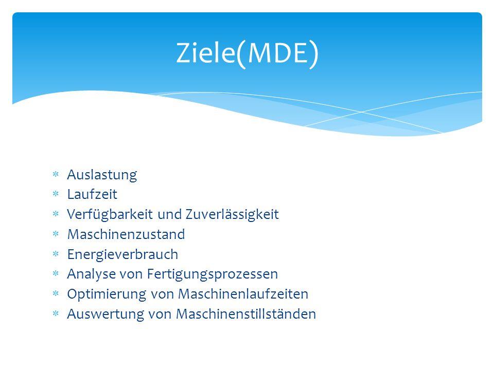 Ziele(MDE) Auslastung Laufzeit Verfügbarkeit und Zuverlässigkeit