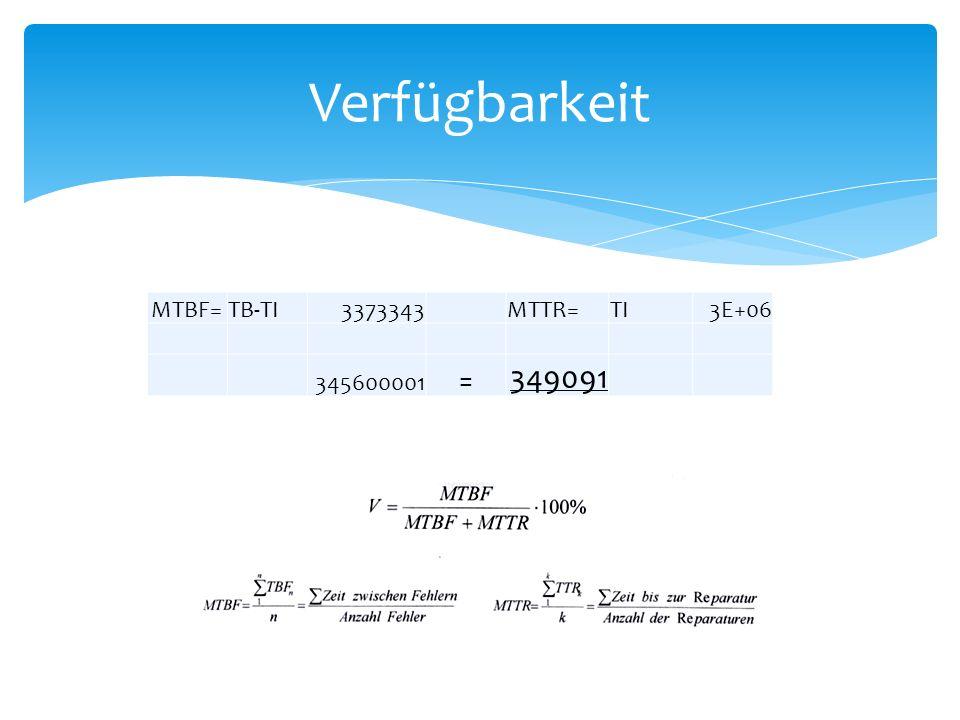 Verfügbarkeit MTBF= TB-TI 3373343 MTTR= TI 3E+06 345600001 = 349091