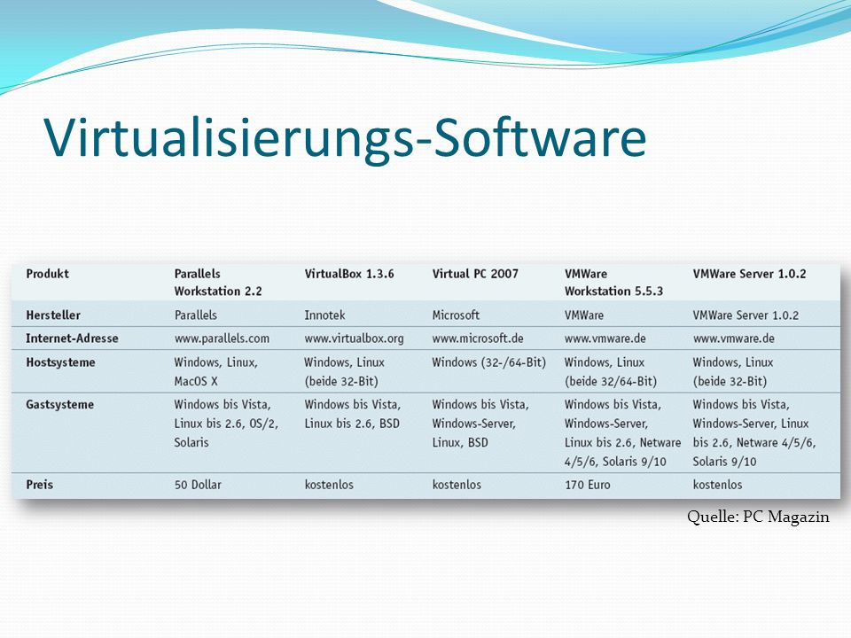Virtualisierungs-Software