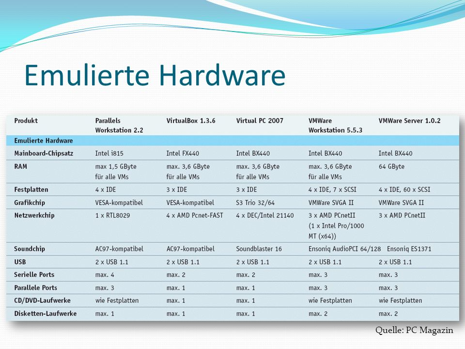 Emulierte Hardware Quelle: PC Magazin