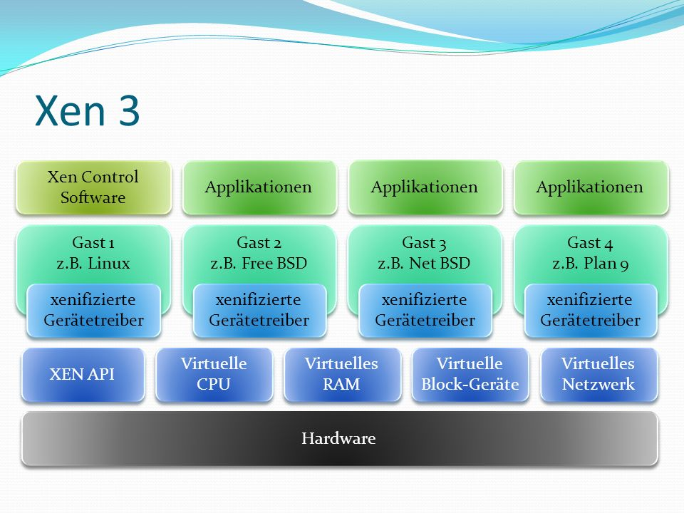 Xen 3 Xen Control Software Applikationen Applikationen Applikationen