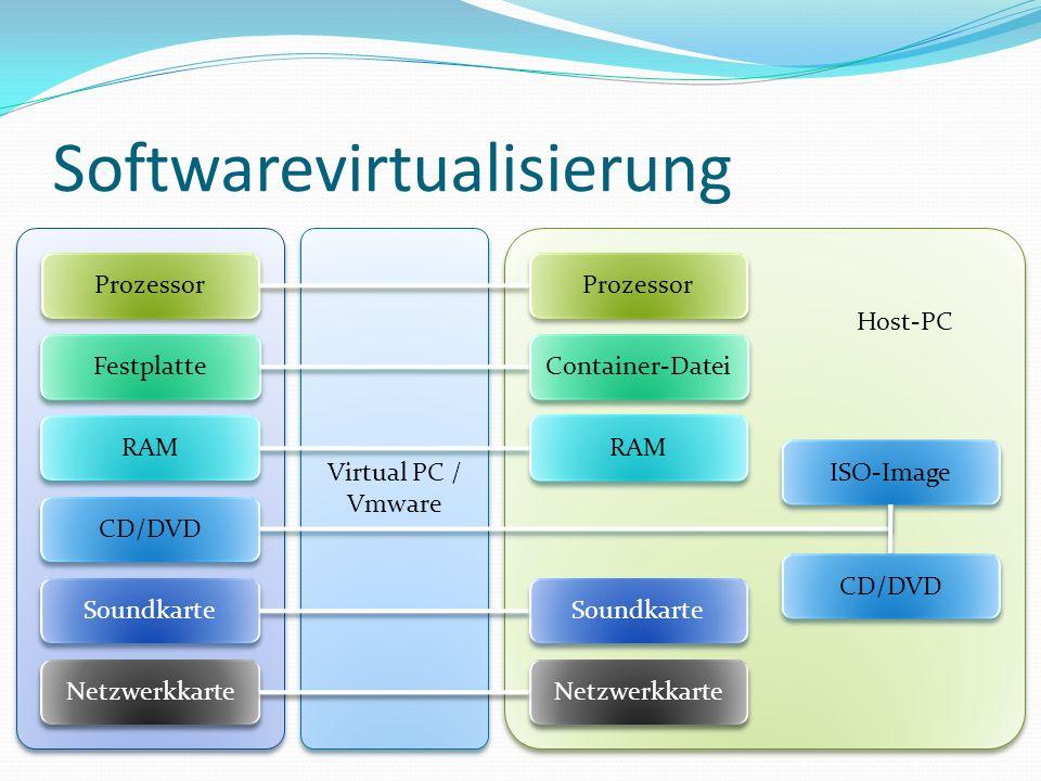Softwarevirtualisierung