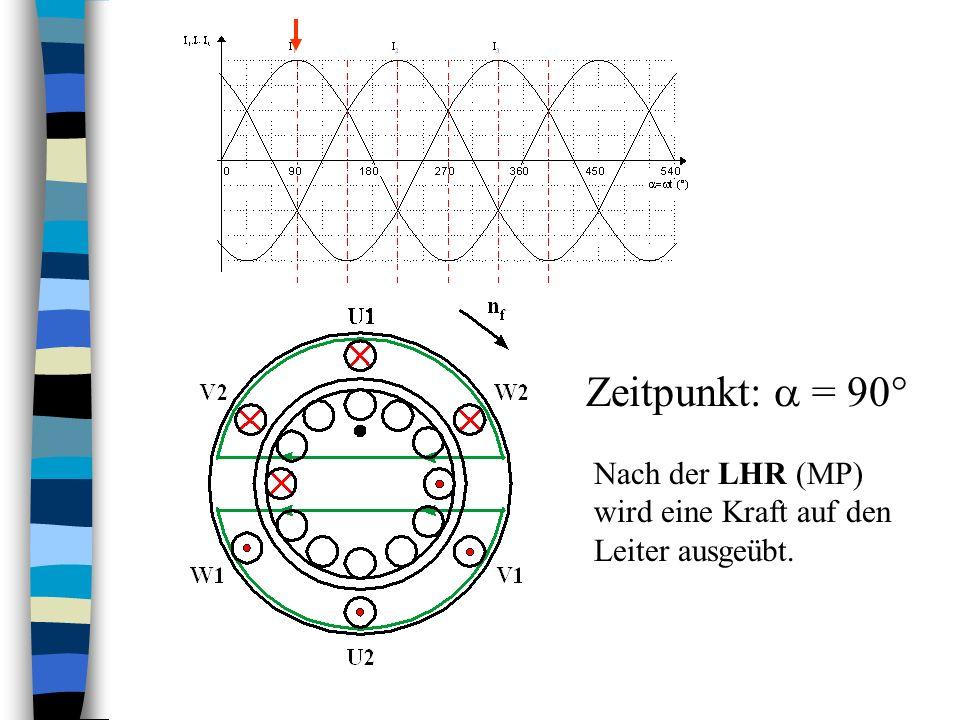 Zeitpunkt:  = 90° Nach der LHR (MP) wird eine Kraft auf den Leiter ausgeübt.