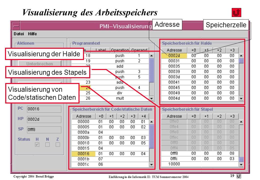 Visualisierung des Arbeitsspeichers