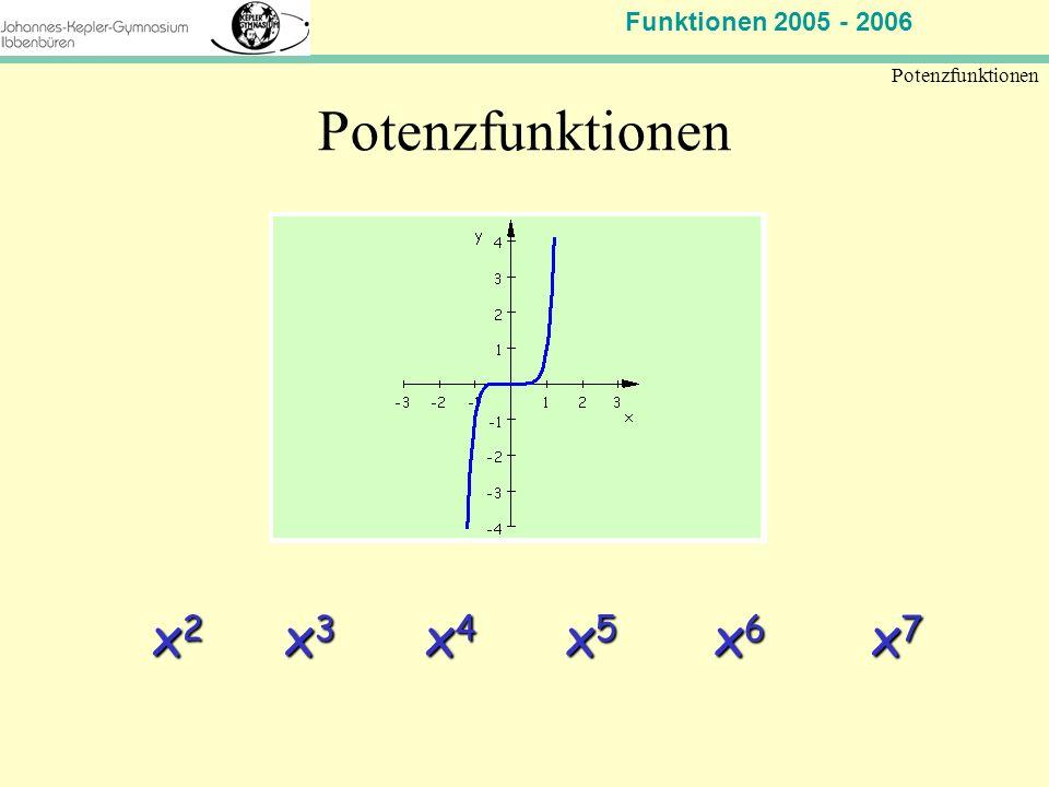 Potenzfunktionen x2 x3 x4 x5 x6 x7