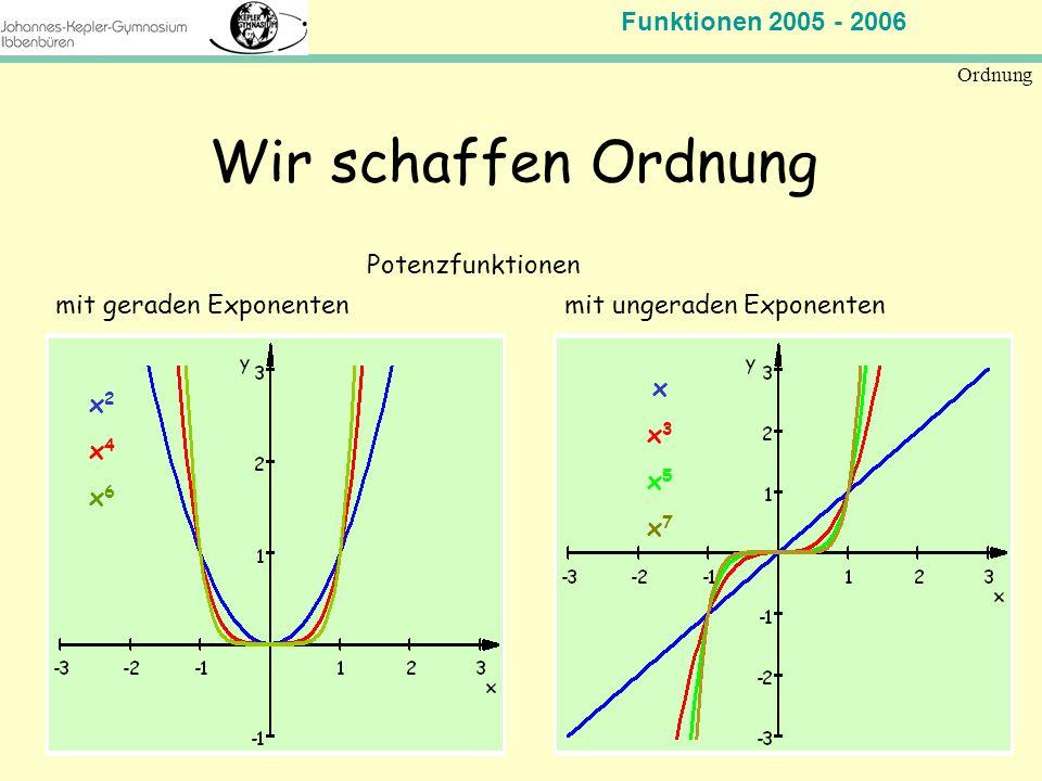 Wir schaffen Ordnung Potenzfunktionen mit geraden Exponenten