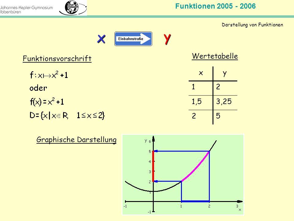 Darstellung von Funktionen