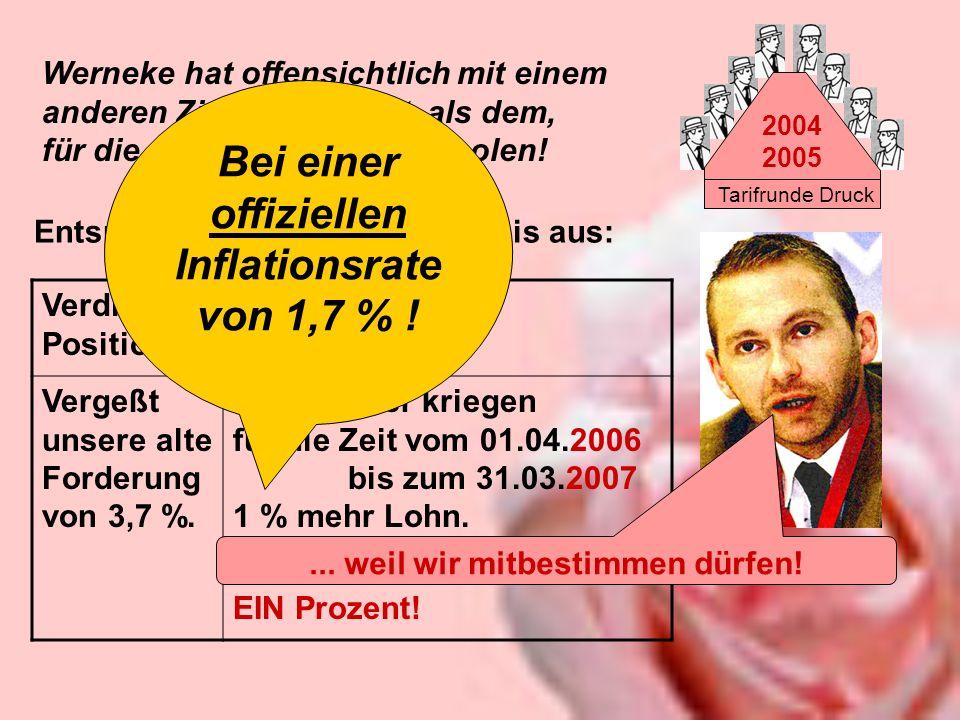 Bei einer offiziellen Inflationsrate von 1,7 % !