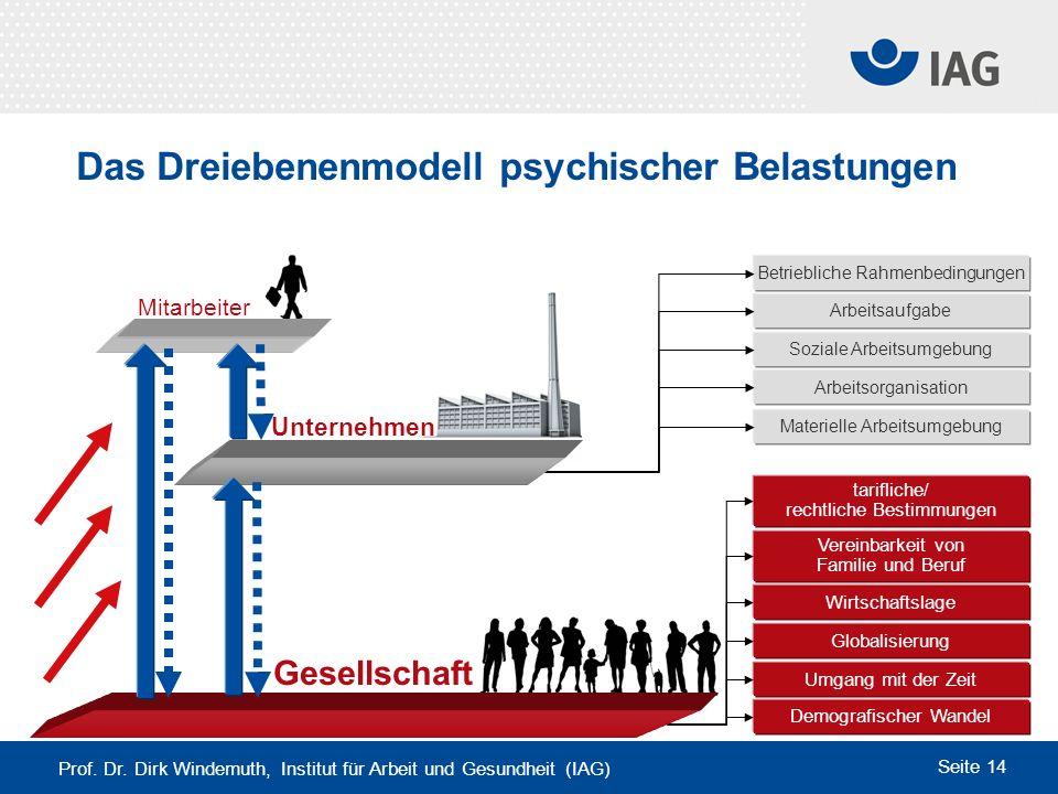 Das Dreiebenenmodell psychischer Belastungen