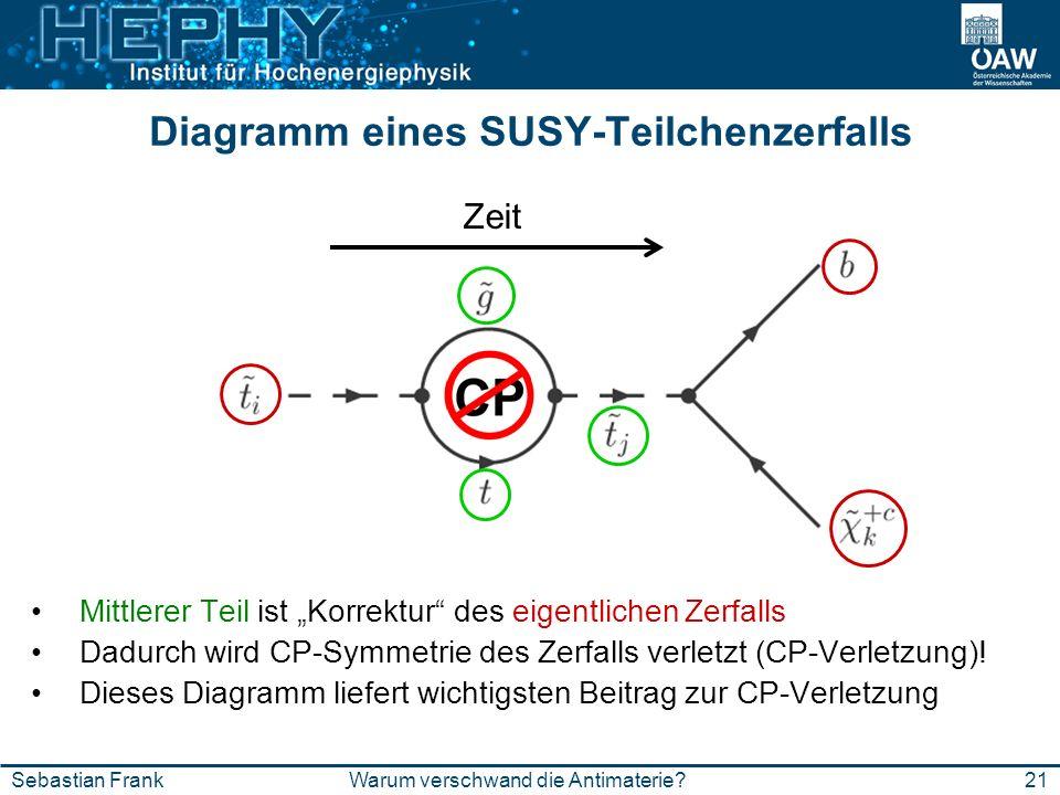 Diagramm eines SUSY-Teilchenzerfalls