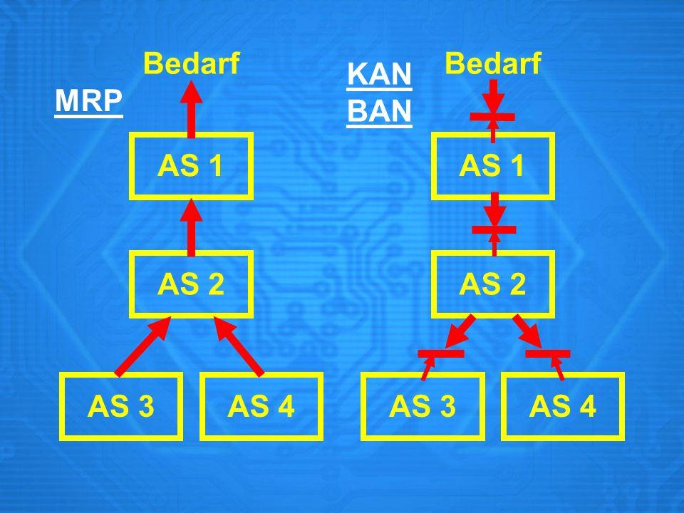 Bedarf Bedarf KANBAN MRP AS 1 AS 1 AS 2 AS 2 AS 3 AS 4 AS 3 AS 4