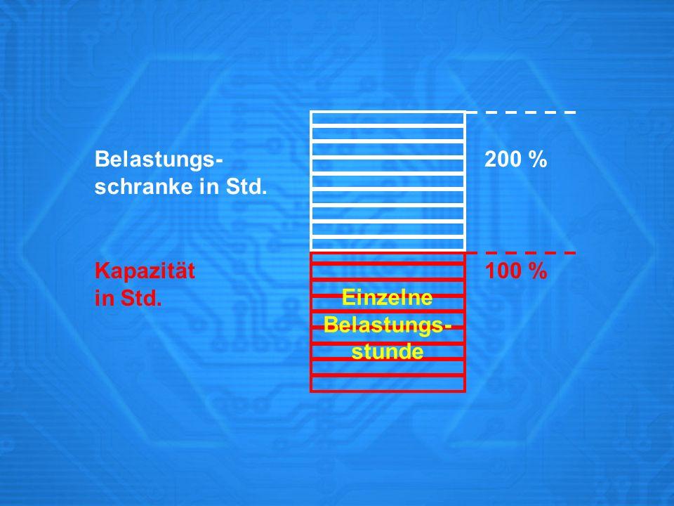 Belastungs- schranke in Std. 200 % Kapazität in Std. 100 % Einzelne Belastungs- stunde