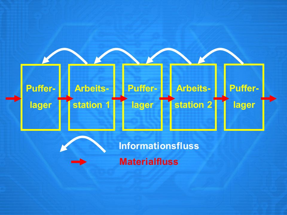 Informationsfluss Materialfluss Puffer- lager Arbeits- station 1