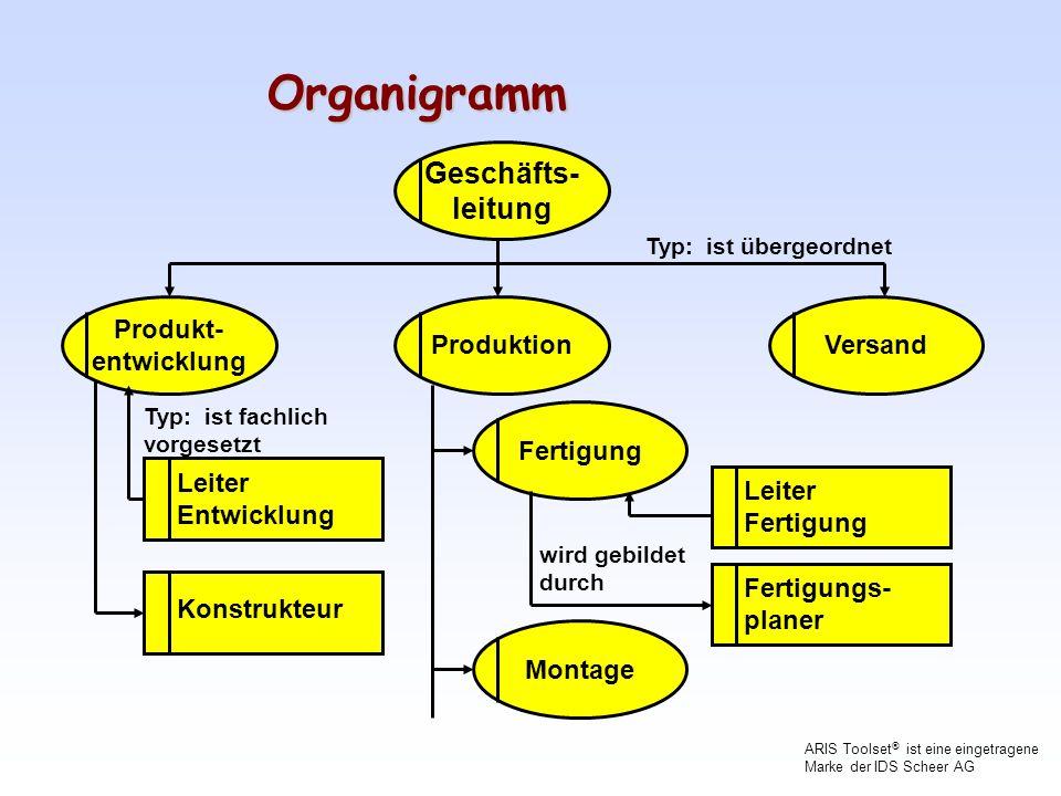 Organigramm Geschäfts- leitung Produkt- entwicklung Produktion Versand