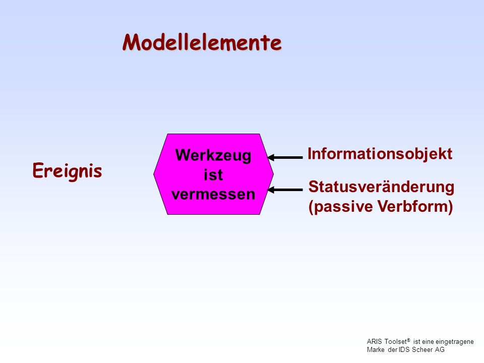 Modellelemente Ereignis Werkzeug Informationsobjekt ist vermessen