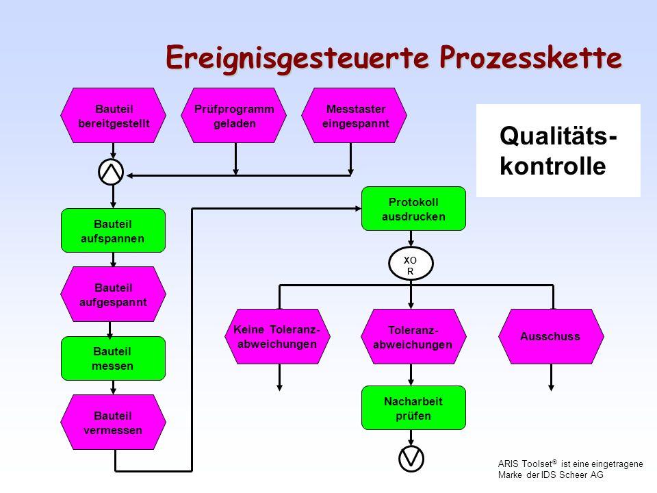 Ereignisgesteuerte Prozesskette