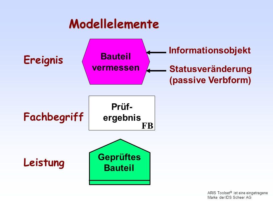 Modellelemente Ereignis Fachbegriff Leistung Informationsobjekt
