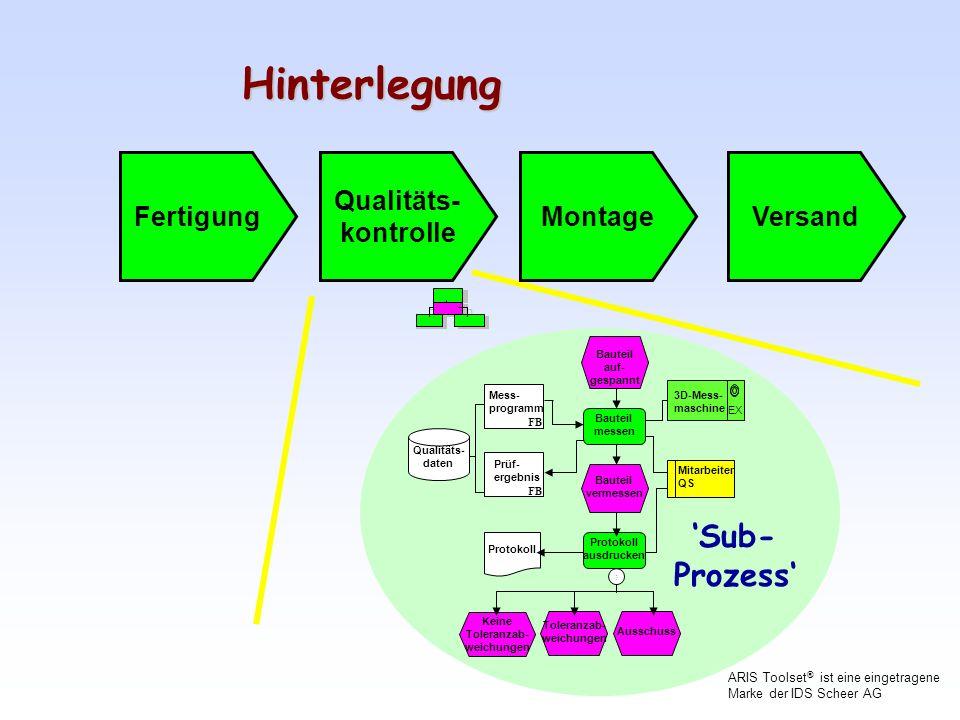 Hinterlegung 'Sub- Prozess' Fertigung Qualitäts- kontrolle Montage