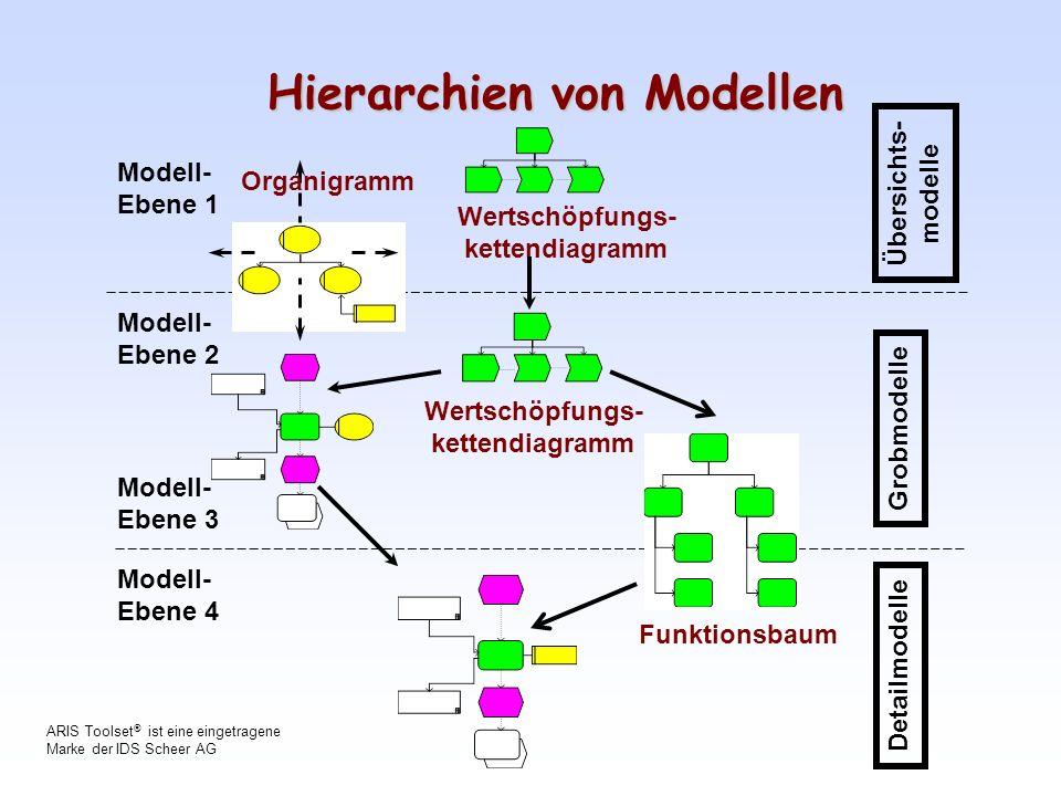 Hierarchien von Modellen