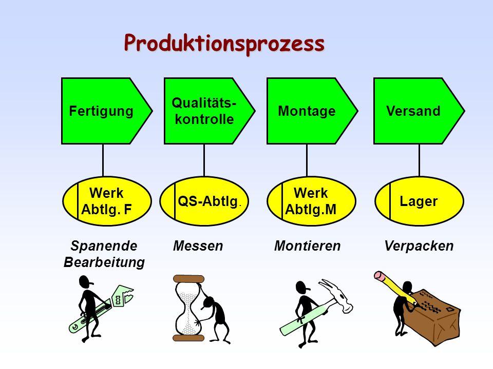 Produktionsprozess Fertigung Qualitäts- kontrolle Montage Versand Werk