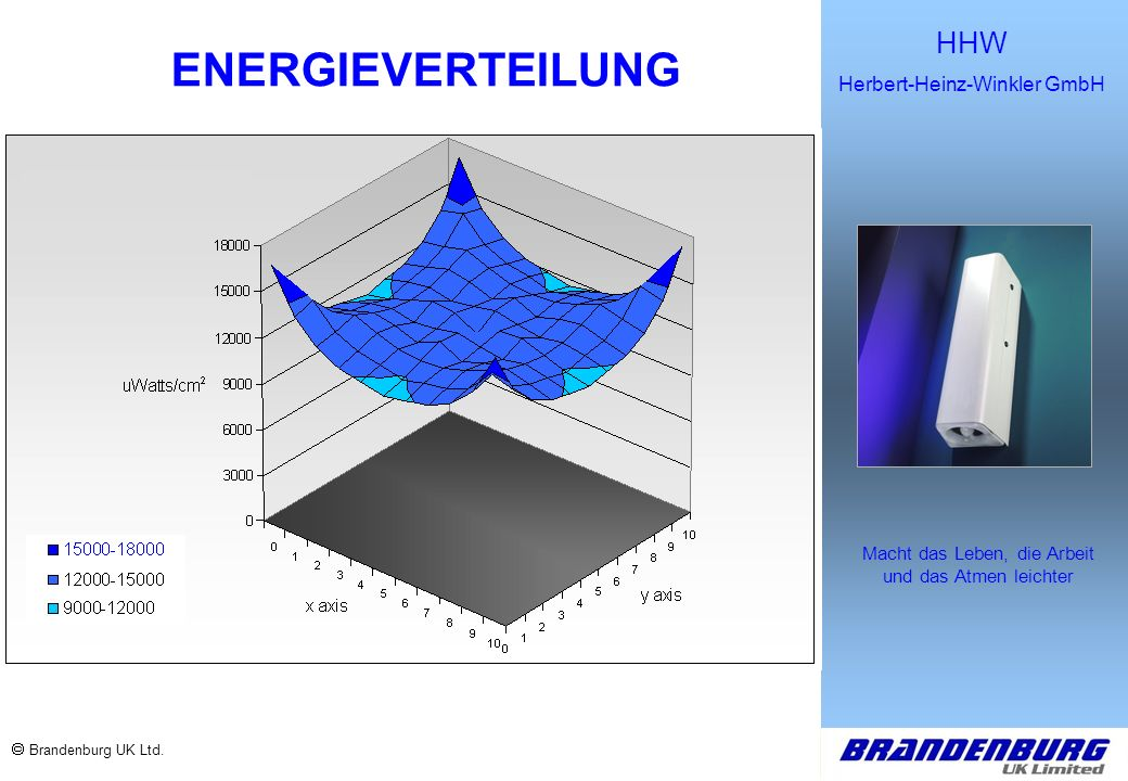 ENERGIEVERTEILUNG  Brandenburg UK Ltd.