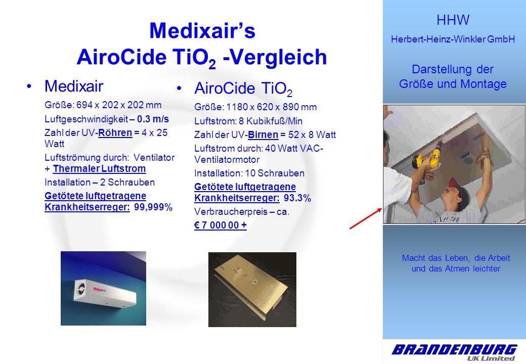 Medixair's AiroCide TiO2 -Vergleich