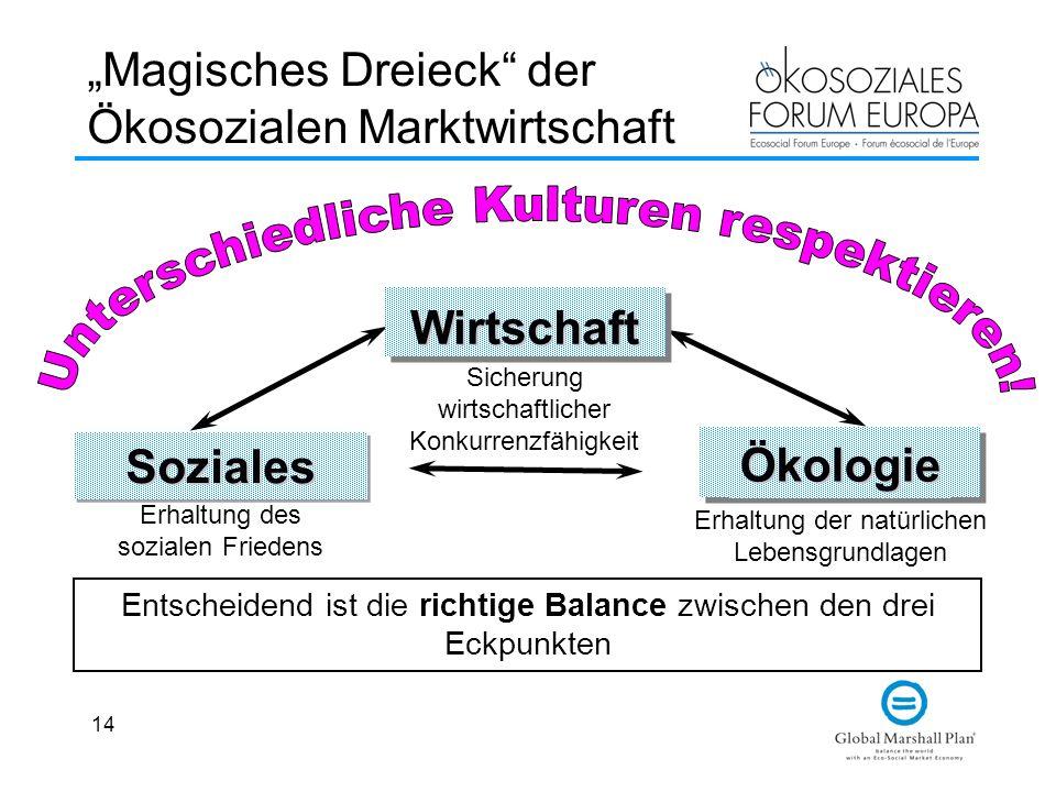"""""""Magisches Dreieck der Ökosozialen Marktwirtschaft"""