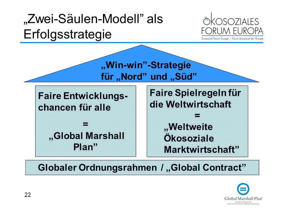 """""""Zwei-Säulen-Modell als Erfolgsstrategie"""