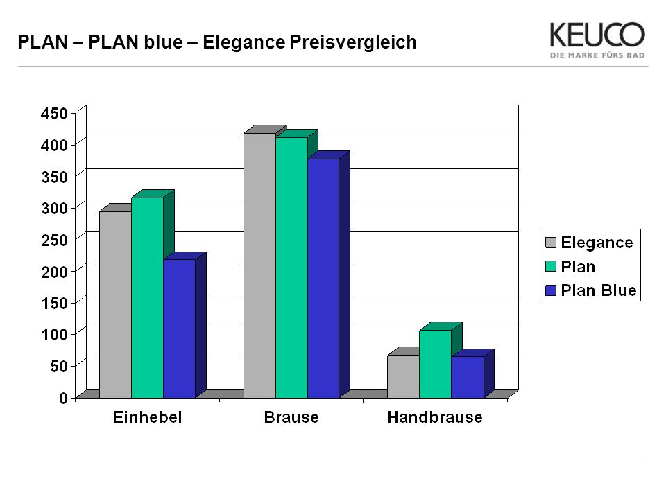 PLAN – PLAN blue – Elegance Preisvergleich