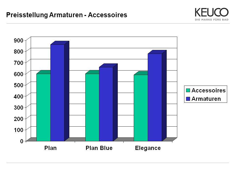 Preisstellung Armaturen - Accessoires