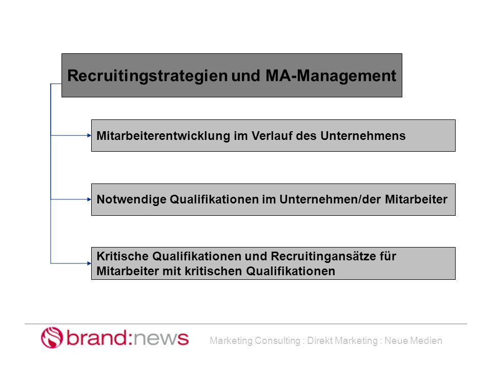 Recruitingstrategien und MA-Management